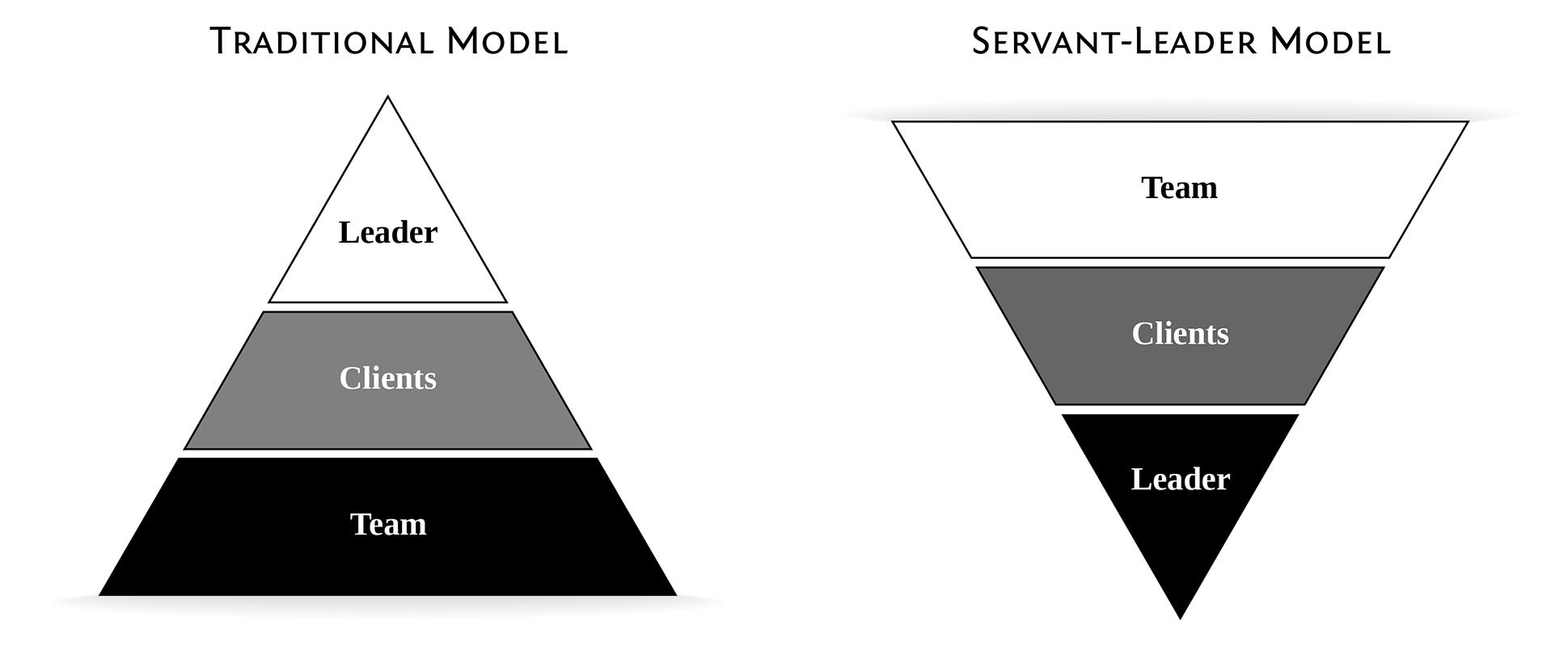 Bacon & Eggs Leadership Pyramids1-01-01-01