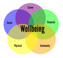 Wellbeing1