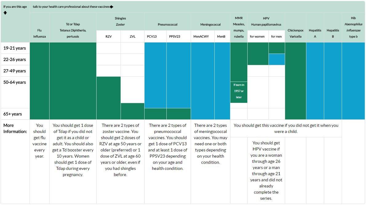 CDC Adult Imun Chart