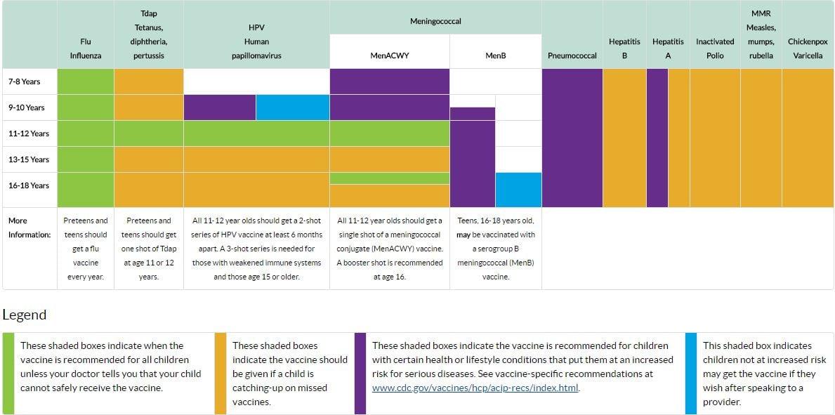 CDC Teen Imun Chart